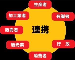 連携サークル図